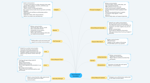 Mind Map: Clinical Research Coordinator