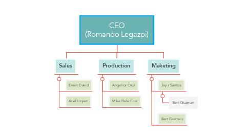 Mind Map: CEO (Romando Legazpi)