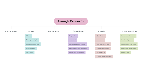 Mind Map: Psicologia Moderna (1)