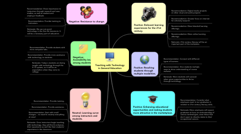 Mind Map: Teaching with Technology in General Education