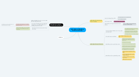 Mind Map: ĐIỀU KIỆN VÀ TIỀN ĐỀ SỰ RA ĐỜI XÃ HỘI HỌC