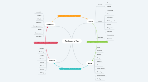 Mind Map: The Causes of War