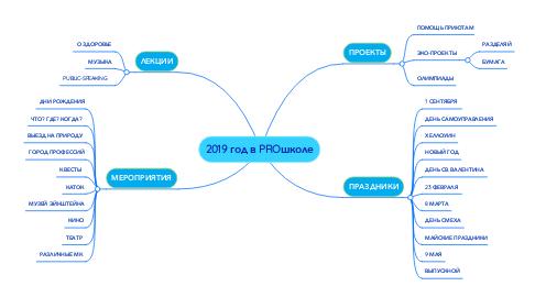 Mind Map: 2019 год в PROшколе