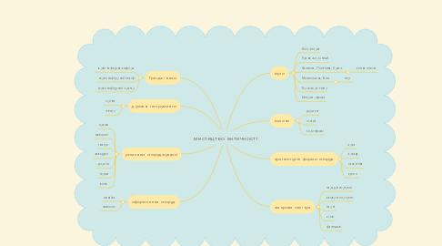 Mind Map: мистецтво античності