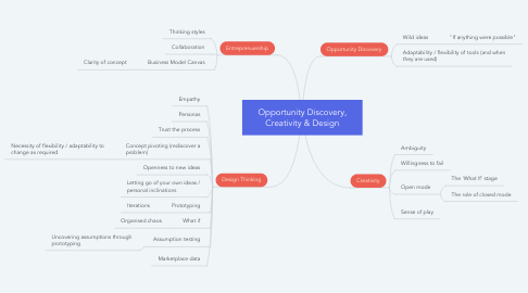 Mind Map: Opportunity Discovery, Creativity & Design