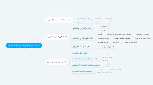 Mind Map: اقسام التفسير بالاعتبارات المختلفة