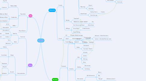 Mind Map: Rebecca