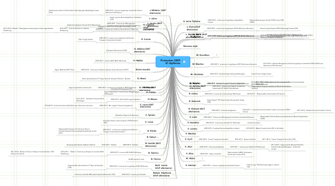 Mind Map: Promotion 2009  :