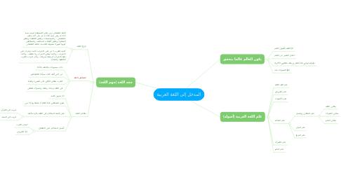 Mind Map: المدخل إلى اللغة العربية