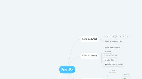 Mind Map: Festa SPA