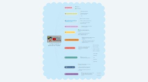 Mind Map: La Clase Invertida: su aplicación en 10 pasos