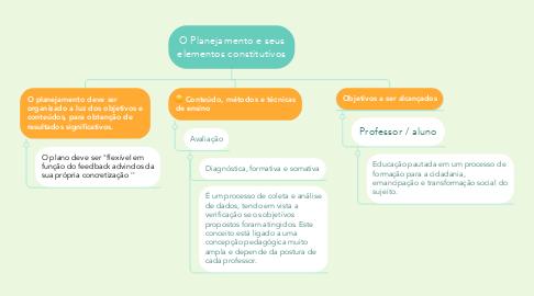 Mind Map: O Planejamento e seus elementos constitutivos