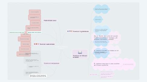 Mind Map: Teorías del desarrollo económico