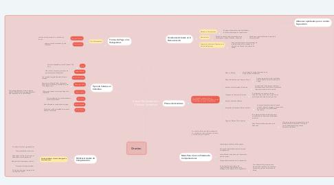Mind Map: Salario Remuneración  Planes e Incentivos