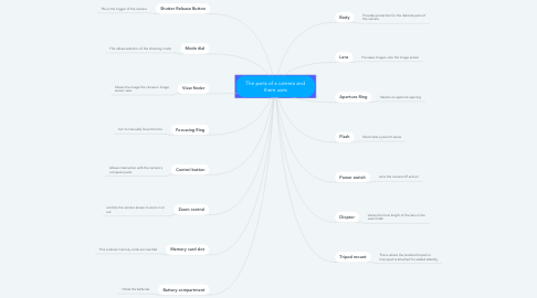 Mind Map: The parts of a camera and there uses