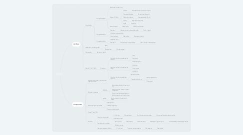 Mind Map: Resinas