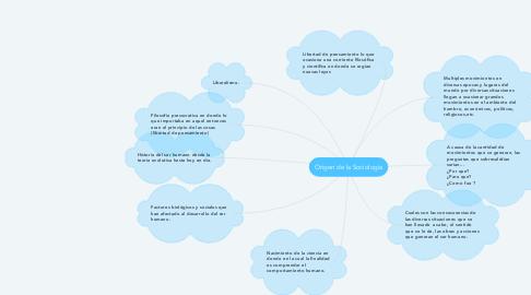 Mind Map: Origen de la Sociología