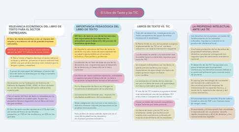 Mind Map: El Libro de Texto y las TIC