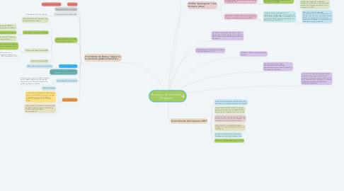 Mind Map: Europa y el contexto Oriental