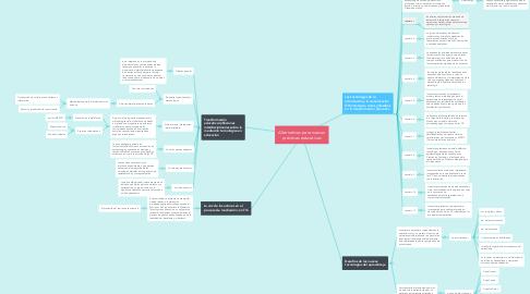 Mind Map: Alternativas para nuevas prácticas educativas