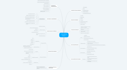 Mind Map: Sustainable mobility