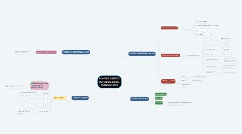 Mind Map: FONTES DIREITO INTERNACIONAL PÚBLICO (DIP)
