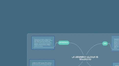 Mind Map: LA VERDADERA IGLESIA DE JESUCRISTO