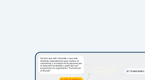 """Mind Map: ANÁLISIS FODA """"CARRERAS POR EL MUNDO"""""""