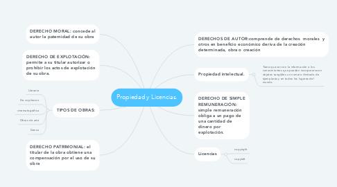 Mind Map: Propiedad y Licencias.