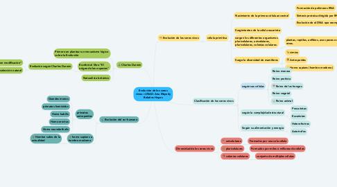 Mind Map: Evolución de los seres vivos—UNAD- Ana Mayerly Bolaños Hoyos