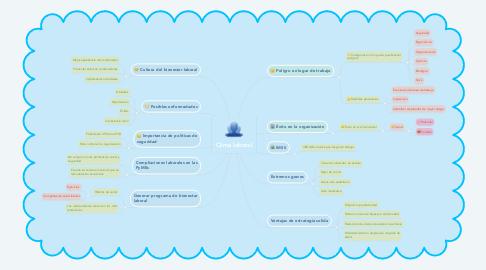 Mind Map: Clima laboral