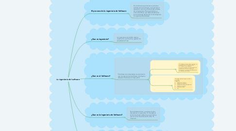 Mind Map: La ingeniería del software