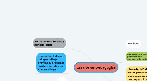 Mind Map: Las nuevas pedagogías