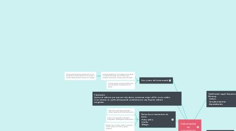 Mind Map: Instrumental en odontología
