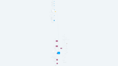Mind Map: ARQUITECTURA DEMESOPOTAMIA Y EGIPTO