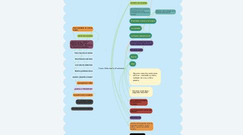 Mind Map: Como Enfrentar los Exámenes