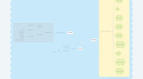 Mind Map: COMPONENTES DE TECNOLOGÍAS DE INFORMACIÓN Y COMUNICACIÓN