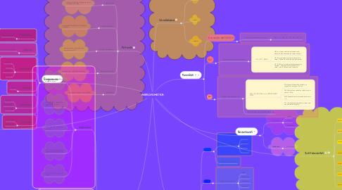 Mind Map: ANTROPOMETRÍA