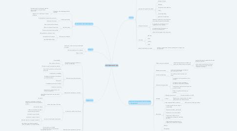 Mind Map: ISO 9001:2015 (IG)
