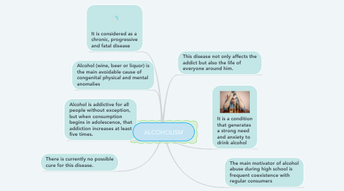 Mind Map: ALCOHOLISM