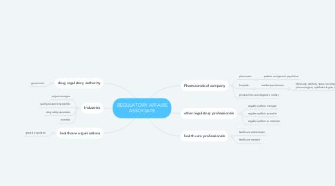 Mind Map: REGULATORY AFFAIRS ASSOCIATE