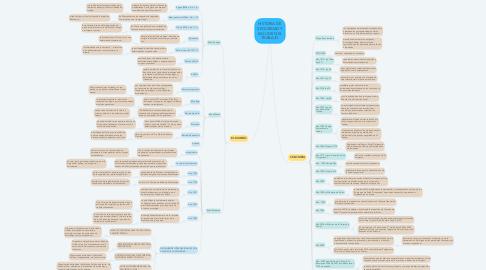 Mind Map: HISTORIA DE  SEGURIDAD Y SALUD EN EL TRABAJO
