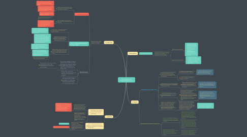 Mind Map: Grupo Nutresa en Responsabilidad Social