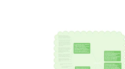 Mind Map: Analisis de Puesto
