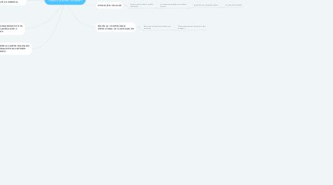 Mind Map: Evolución de los seres vivos UNAD Carolina González