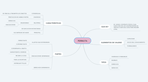Mind Map: Sociedad Anonima
