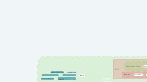 Mind Map: El ecosistema: componentes e interrelaciones.