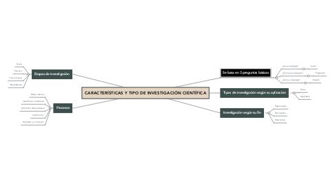 Mind Map: CARACTERÍSTICAS Y TIPO DE INVESTIGACIÓN CIENTÍFICA