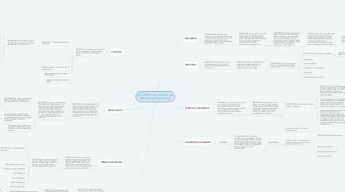Mind Map: PELIGROS Y/O RIESGOS DE SEGURIDAD INDUSTRIAL