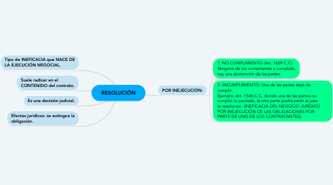 Mind Map: RESOLUCIÓN